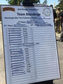 Standings before the final buddy run